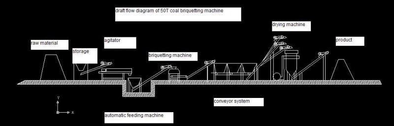 draft flow diagram