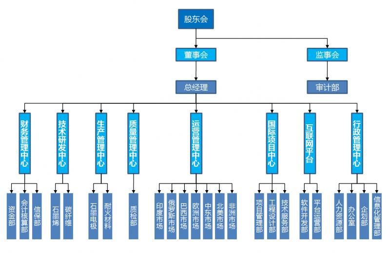 西姆结构图